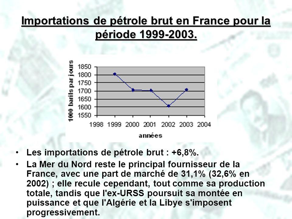 PHLatimer@aol.com28 Importations de pétrole brut en France pour la période 1999-2003. Les importations de pétrole brut : +6,8%. La Mer du Nord reste l