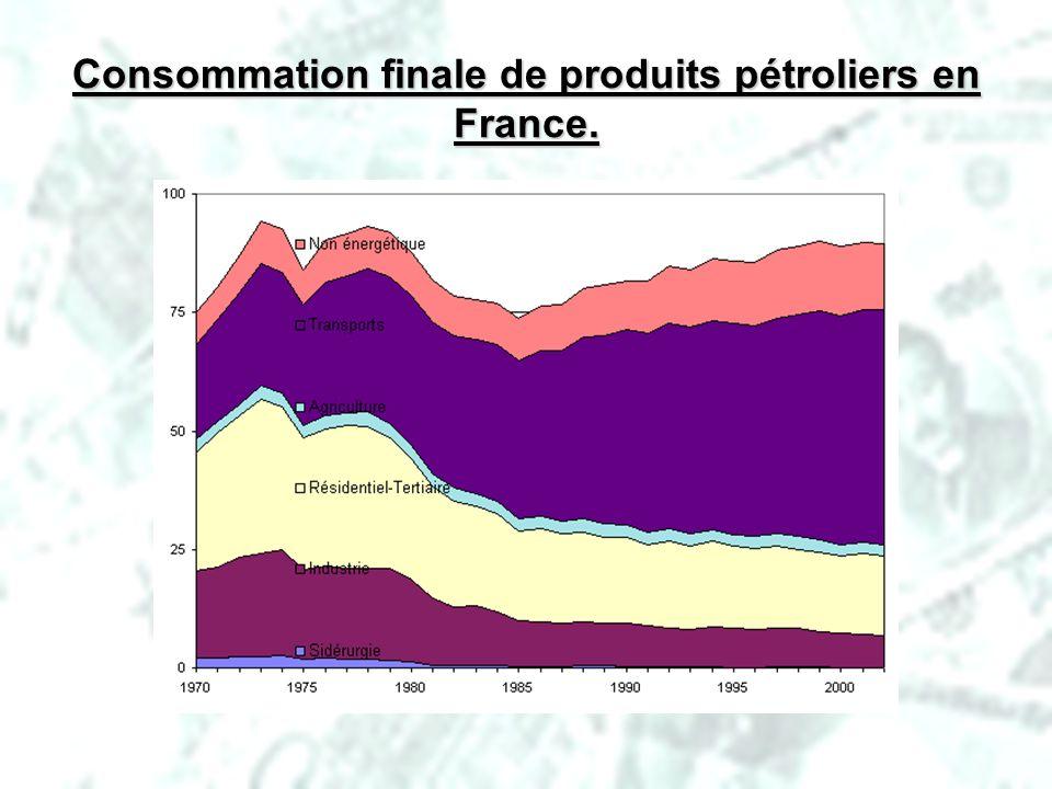 PHLatimer@aol.com29 Consommation finale de produits pétroliers en France.