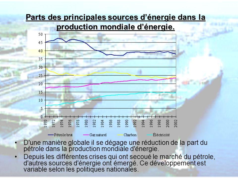 PHLatimer@aol.com14 Consommation moyenne par personne en équivalent tonne pétrole en 2003.