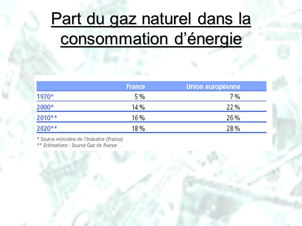 PHLatimer@aol.com30 Part du gaz naturel dans la consommation dénergie