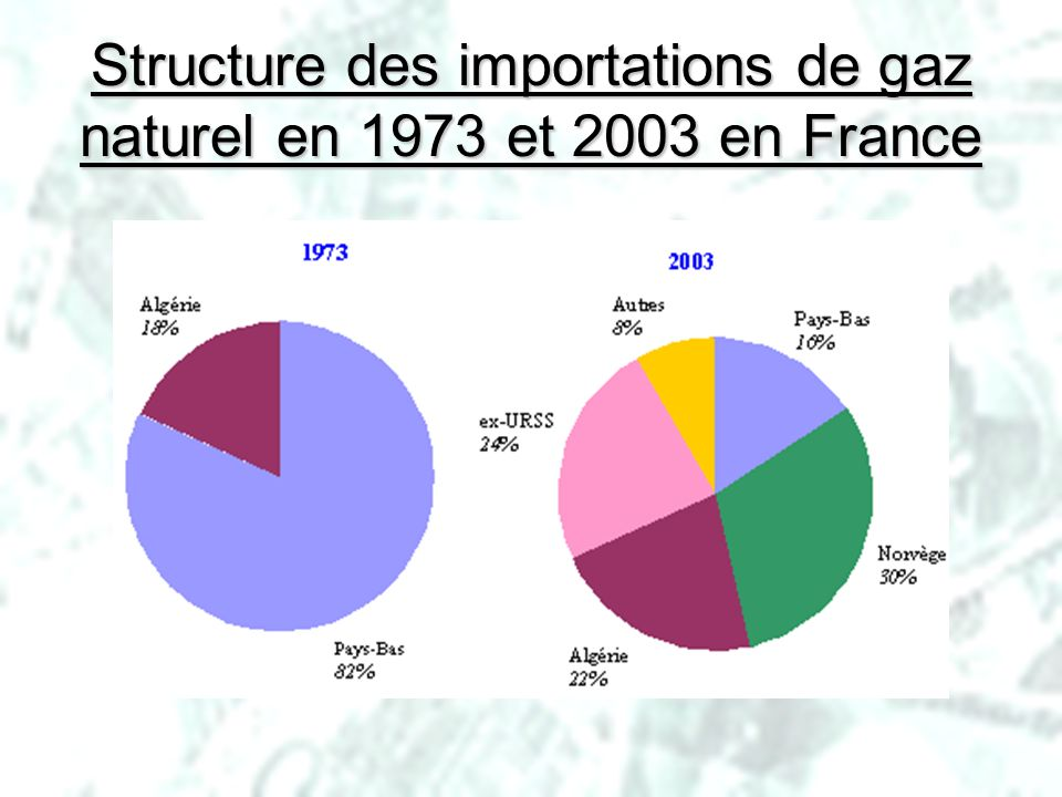 PHLatimer@aol.com31 Structure des importations de gaz naturel en 1973 et 2003 en France