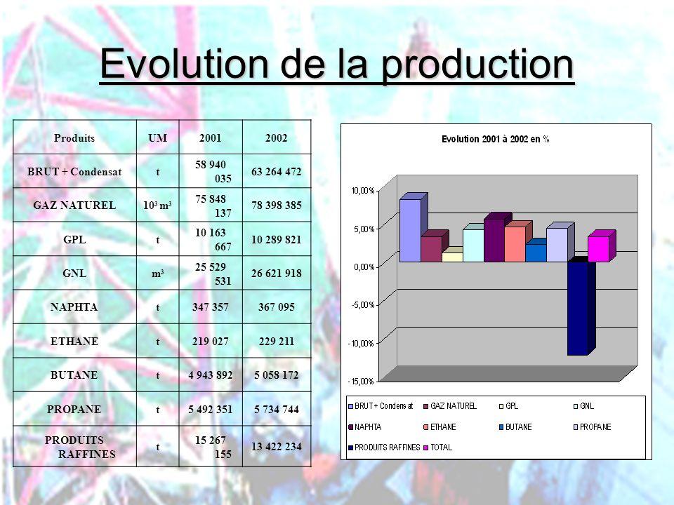 PHLatimer@aol.com34 Evolution de la production ProduitsUM20012002 BRUT + Condensatt 58 940 035 63 264 472 GAZ NATUREL10 3 m 3 75 848 137 78 398 385 GP