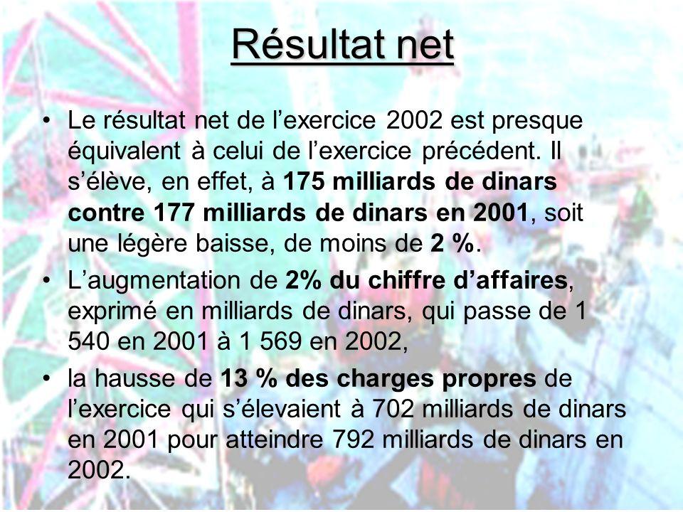 PHLatimer@aol.com35 Résultat net Le résultat net de lexercice 2002 est presque équivalent à celui de lexercice précédent. Il sélève, en effet, à 175 m