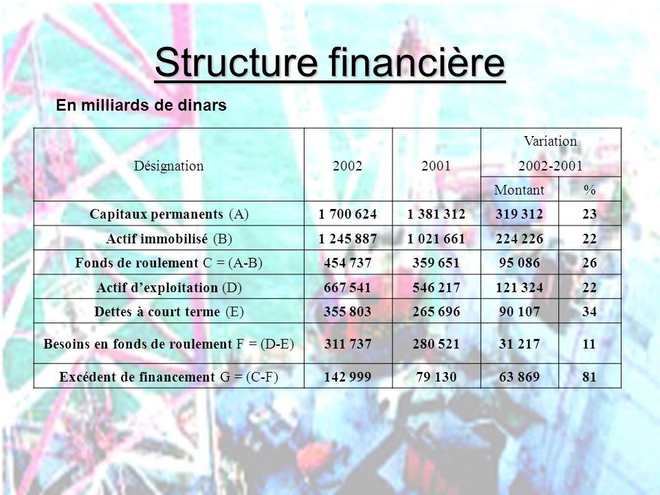PHLatimer@aol.com37 Structure financière Désignation20022001 Variation 2002-2001 Montant% Capitaux permanents (A)1 700 6241 381 312319 31223 Actif imm