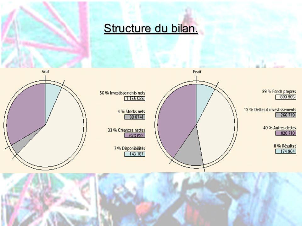 PHLatimer@aol.com38 Structure du bilan.