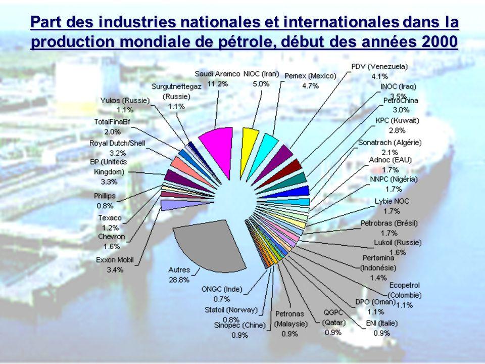 PHLatimer@aol.com15 LE COMMERCE INTERNATIONAL.Production mondiale de gaz commercialisée 1983-2003.