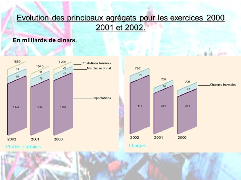 PHLatimer@aol.com40 Evolution des principaux agrégats pour les exercices 2000 2001 et 2002. En milliards de dinars.