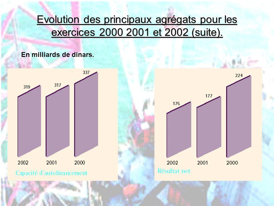 PHLatimer@aol.com41 Evolution des principaux agrégats pour les exercices 2000 2001 et 2002 (suite). En milliards de dinars.