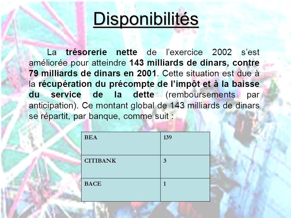 PHLatimer@aol.com42Disponibilités La trésorerie nette de lexercice 2002 sest améliorée pour atteindre 143 milliards de dinars, contre 79 milliards de