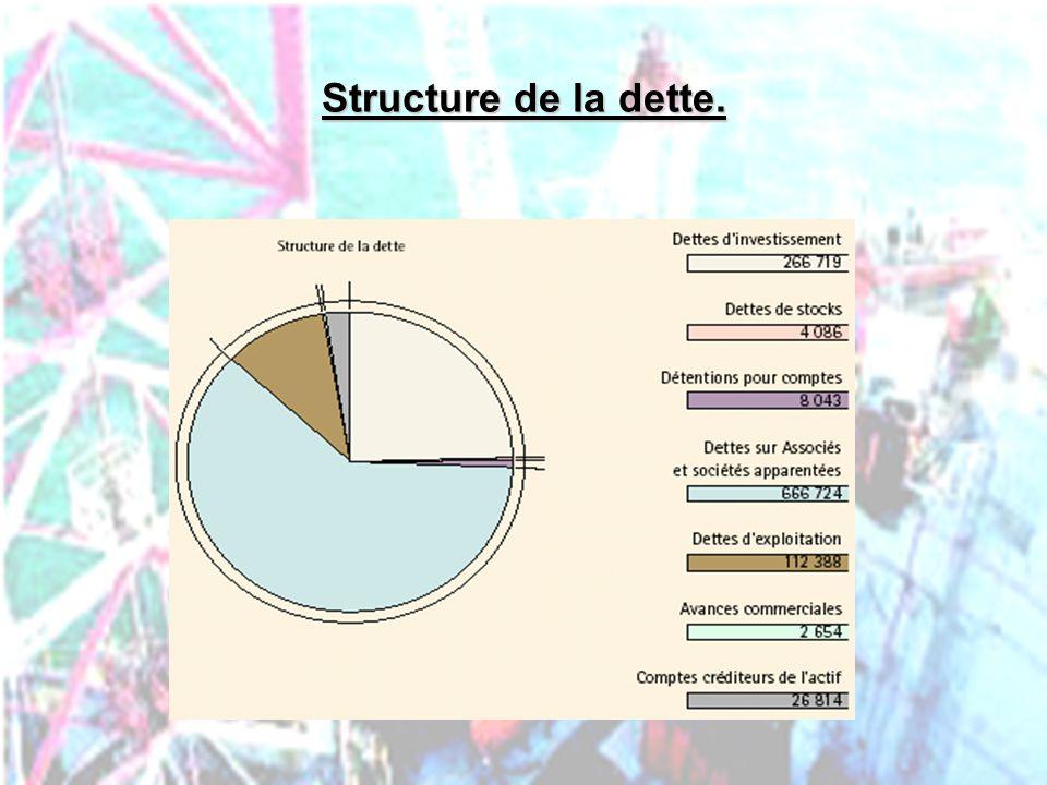 PHLatimer@aol.com43 Structure de la dette.