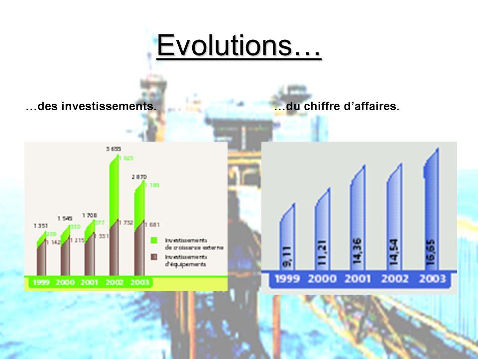 PHLatimer@aol.com46 Evolutions… …des investissements.…du chiffre daffaires.