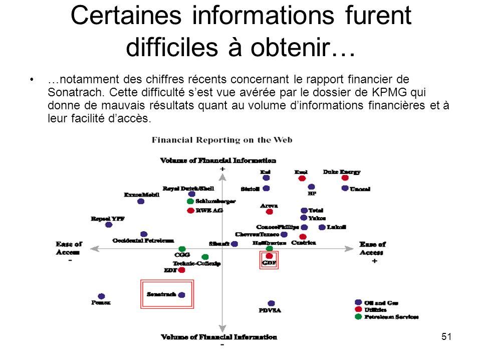 PHLatimer@aol.com51 Certaines informations furent difficiles à obtenir… …notamment des chiffres récents concernant le rapport financier de Sonatrach.
