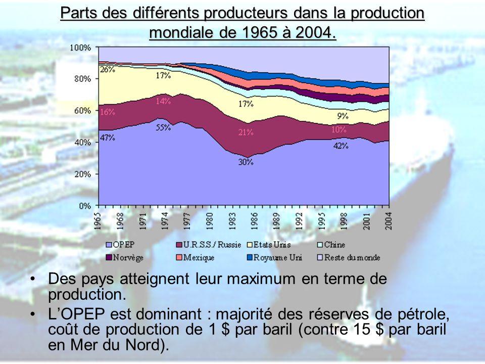 PHLatimer@aol.com6 Parts des différents producteurs dans la production mondiale de 1965 à 2004. Des pays atteignent leur maximum en terme de productio