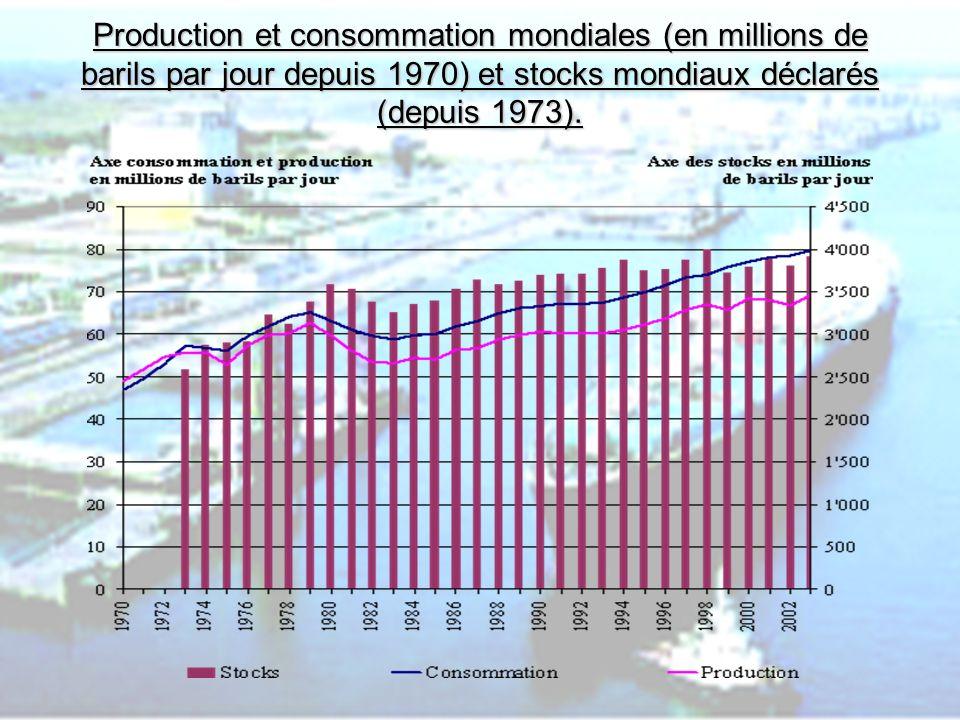 PHLatimer@aol.com8 Consommation de pétrole brut en million de tonnes par an de 1971 à 2003.