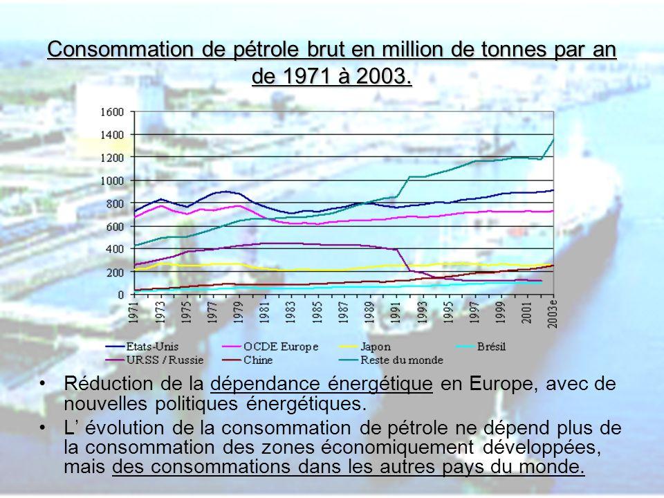 PHLatimer@aol.com8 Consommation de pétrole brut en million de tonnes par an de 1971 à 2003. Réduction de la dépendance énergétique en Europe, avec de