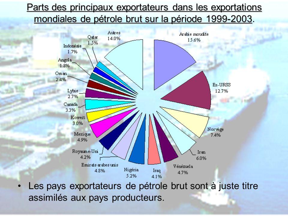 PHLatimer@aol.com9 Parts des principaux exportateurs dans les exportations mondiales de pétrole brut sur la période 1999-2003 Parts des principaux exp