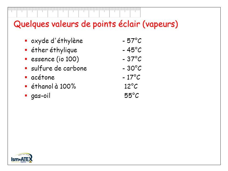 Cas particulier des liquides inflammables Dans le cas des liquides, la température du liquide inflammable doit être suffisante pour émettre assez de vapeurs : Point éclair dun liquide inflammable = Température à laquelle un liquide émet suffisamment de vapeurs pour former avec lair un mélange inflammable.