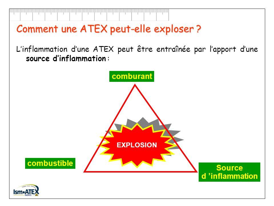 Comment une ATEX peut-elle exploser ? Par lapport dune source dinflammation… O 2 + GAZ ou VAPEUR ou POUSSIERES INFLAMMABLES + =