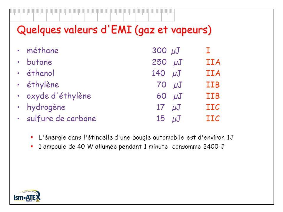 Par lapport dune source dinflammation… …suffisante EMI : Énergie Minimale dInflammation Énergie minimale qui doit être fournie au mélange, sous forme dune flamme ou dune étincelle, pour provoquer linflammation.