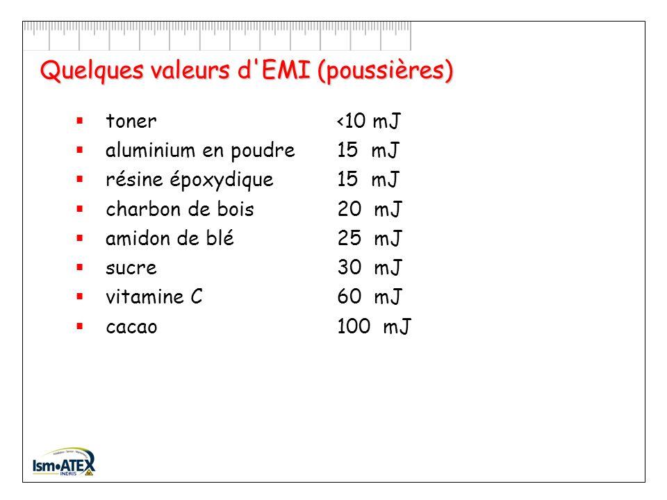 Quelques valeurs d EMI (gaz et vapeurs) méthane300 µJI butane 250 µJIIA éthanol140 µJIIA éthylène 70 µJIIB oxyde d éthylène 60 µJIIB hydrogène 17 µJIIC sulfure de carbone 15 µJ IIC L énergie dans l étincelle d une bougie automobile est d environ 1J 1 ampoule de 40 W allumée pendant 1 minute consomme 2400 J