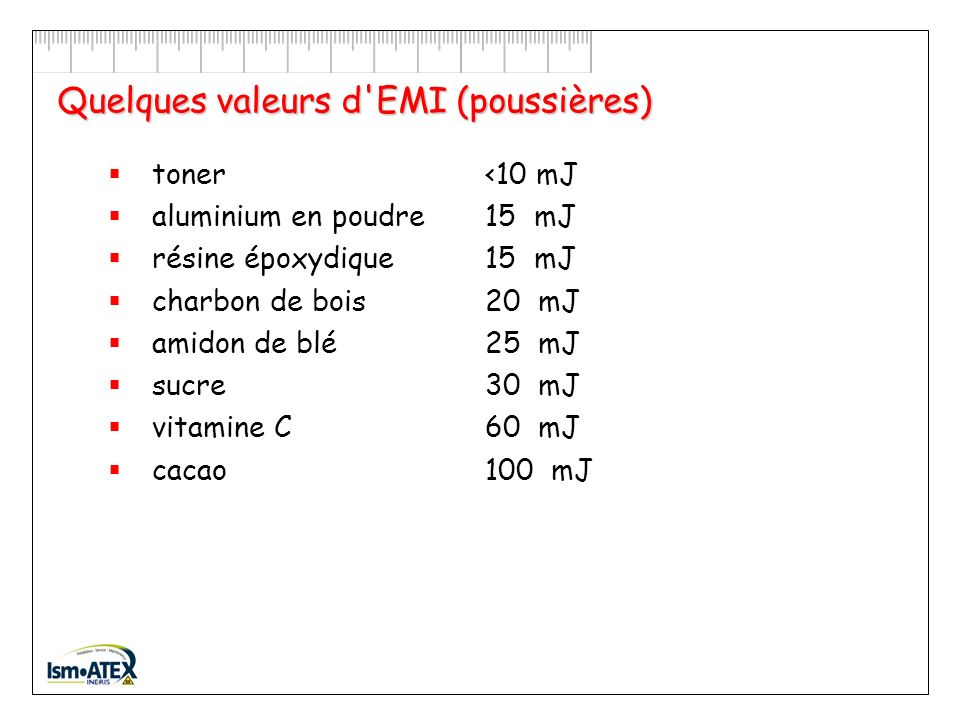Quelques valeurs d'EMI (gaz et vapeurs) méthane300 µJI butane 250 µJIIA éthanol140 µJIIA éthylène 70 µJIIB oxyde d'éthylène 60 µJIIB hydrogène 17 µJII