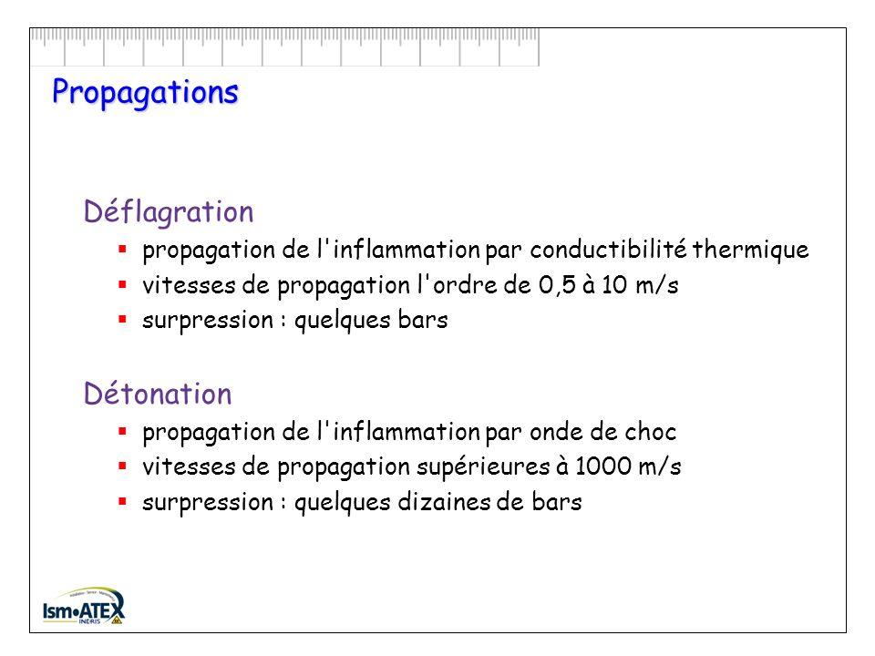 Comment une ATEX peut-elle exploser ? Triangle de lexplosion : EXPLOSION atmosphère explosive propagation source d'inflammation