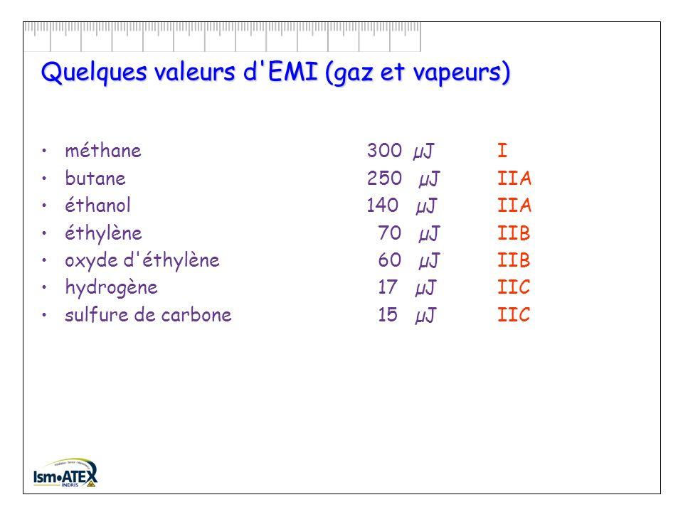 1er classement : Groupe de gaz EMI : Énergie Minimale dInflammation Énergie minimale qui doit être fournie au mélange, sous forme dune flamme ou dune étincelle, pour provoquer linflammation.