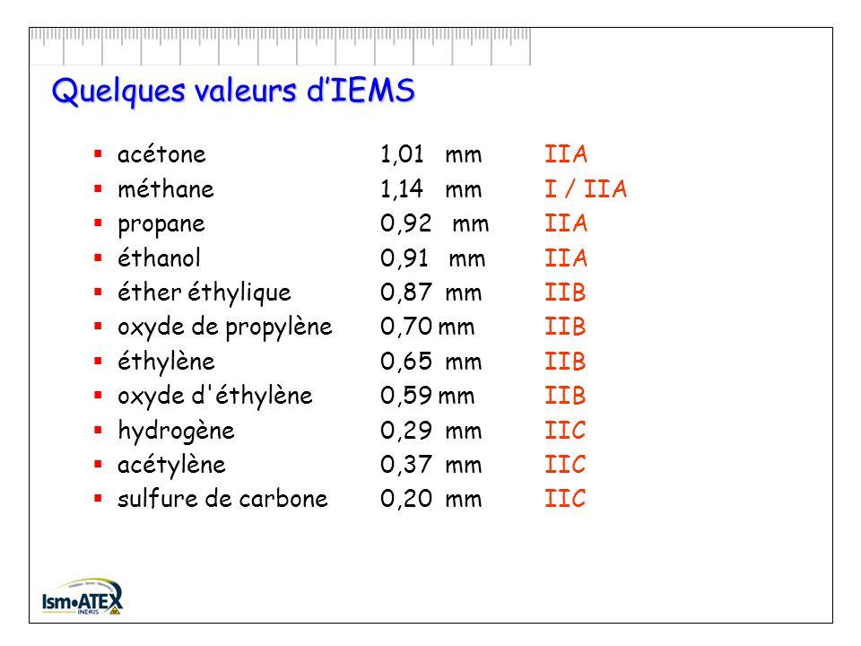 IEMS : Interstice Expérimental Maximal de Sécurité Appareil pour la détermination de l IEMS :