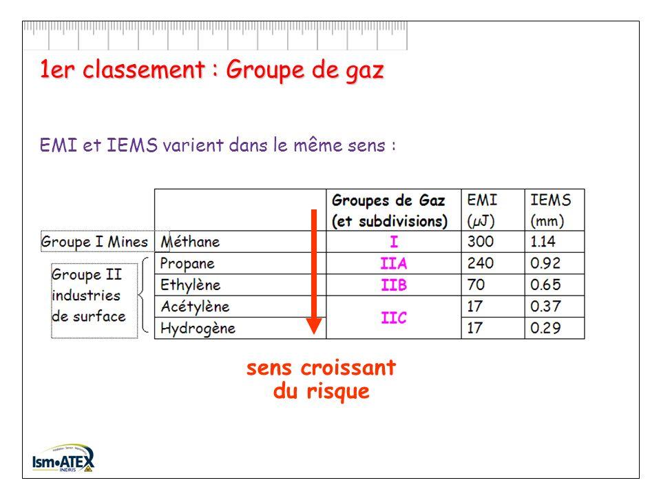 Quelques valeurs dIEMS acétone1,01 mmIIA méthane1,14 mmI / IIA propane0,92 mmIIA éthanol0,91 mmIIA éther éthylique0,87 mmIIB oxyde de propylène0,70 mmIIB éthylène0,65 mmIIB oxyde d éthylène0,59 mmIIB hydrogène0,29 mmIIC acétylène0,37 mmIIC sulfure de carbone 0,20 mmIIC