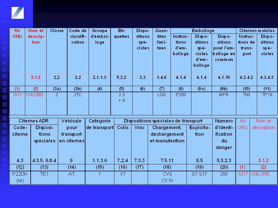 P200 Pression dépreuve et taux de remplissage Examens périodiques Tableau indiquant pour chaque gaz les types de récipients autorisés, la pression dépreuve, le taux de remplissage et le cas échéant des prescriptions spéciales