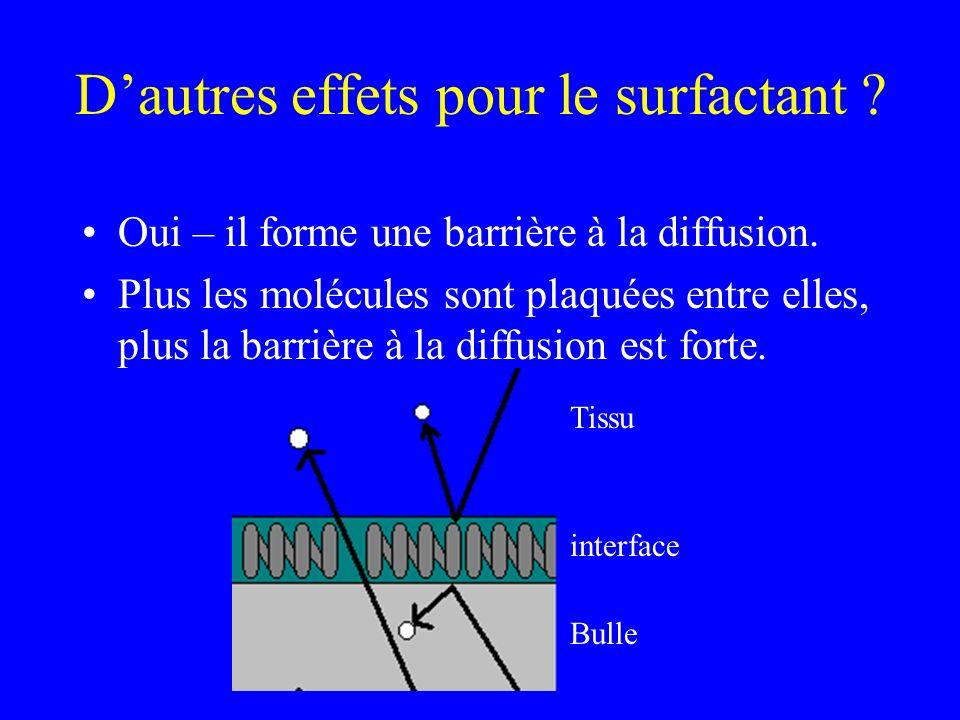 Dautres effets pour le surfactant ? Oui – il forme une barrière à la diffusion. Plus les molécules sont plaquées entre elles, plus la barrière à la di