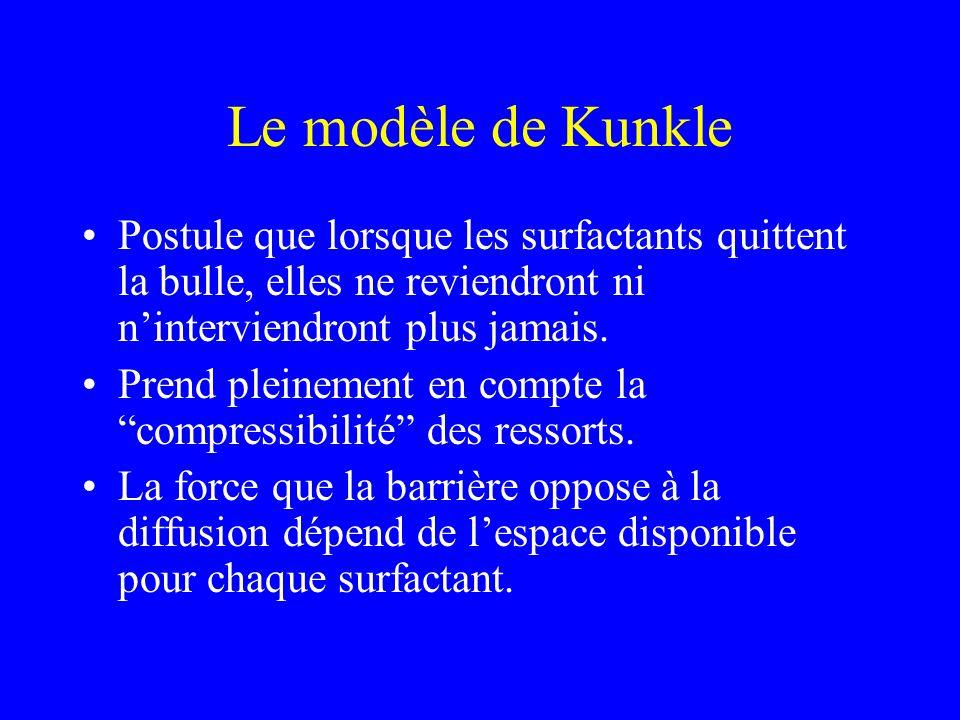 Le modèle de Kunkle Postule que lorsque les surfactants quittent la bulle, elles ne reviendront ni ninterviendront plus jamais. Prend pleinement en co