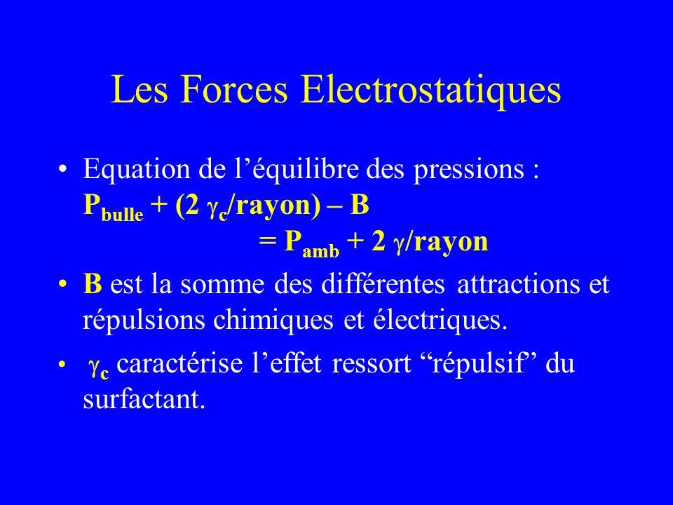 Les Forces Electrostatiques Equation de léquilibre des pressions : P bulle + (2 c /rayon) – B = P amb + 2 /rayon B est la somme des différentes attrac