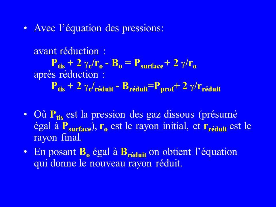 Avec léquation des pressions: avant réduction : P tis + 2 c /r o - B o = P surface + 2 /r o après réduction : P tis + 2 c / réduit - B réduit =P prof
