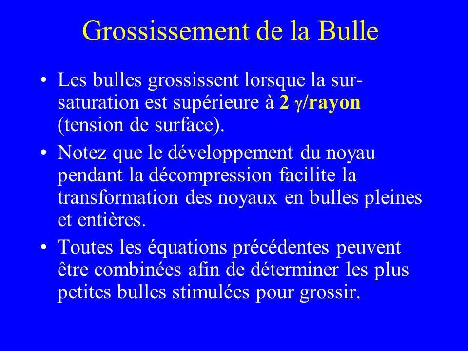 Grossissement de la Bulle Les bulles grossissent lorsque la sur- saturation est supérieure à 2 /rayon (tension de surface). Notez que le développement