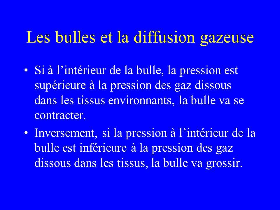 Gradients et Diffusion Gazeuse 4 µm Fluide Dissolved Gas (Tissue) Pressure: P tis 1.6 atm Pression Ambiante : P amb = 2 atm Tension de Surface : P TS = 0.5 atm Gaz dissous (Tissus) Pression : P tis = 3.2 atm Gaz P bulle = 2.5 atm