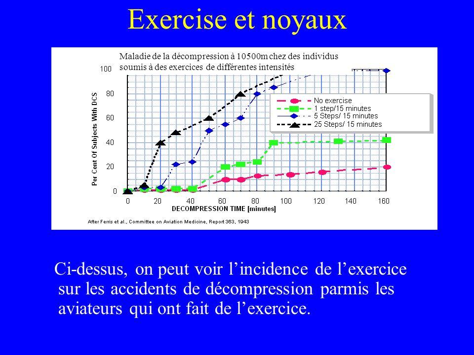 Exercise et noyaux Ci-dessus, on peut voir lincidence de lexercice sur les accidents de décompression parmis les aviateurs qui ont fait de lexercice.