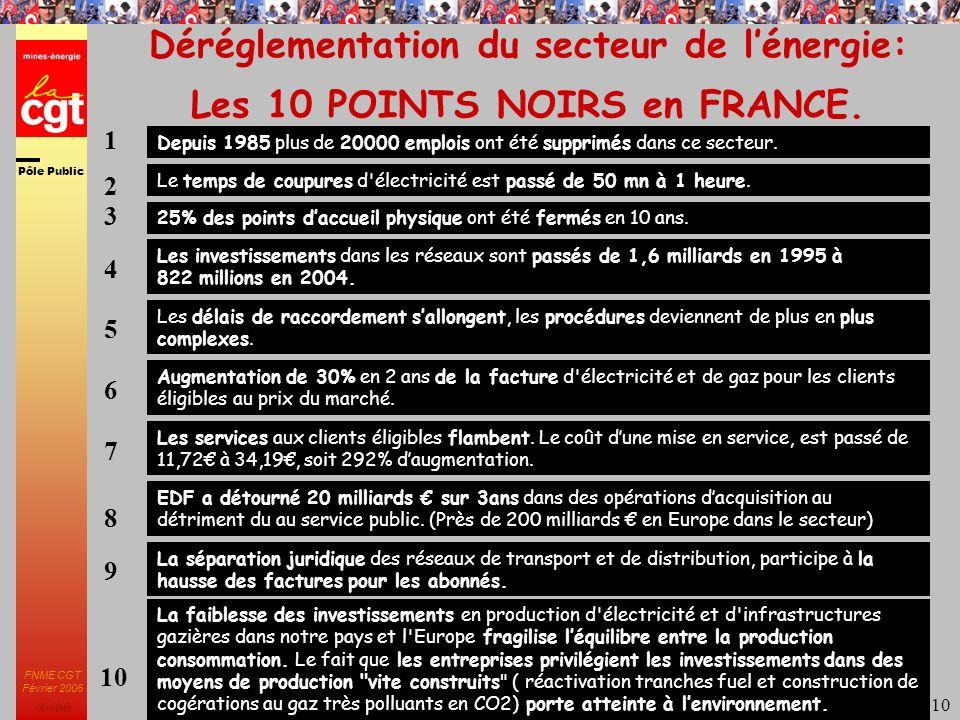 Pôle Public JMK 2003 FNME CGT Février 2006 10 Déréglementation du secteur de lénergie: Les 10 POINTS NOIRS en FRANCE.