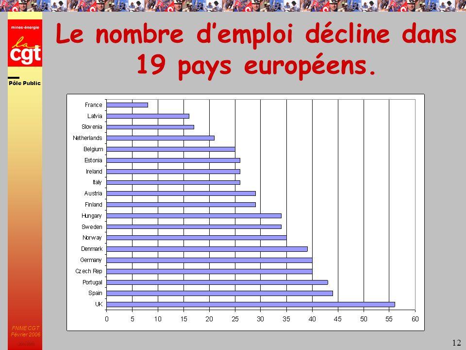 Pôle Public JMK 2003 FNME CGT Février 2006 12 Le nombre demploi décline dans 19 pays européens.