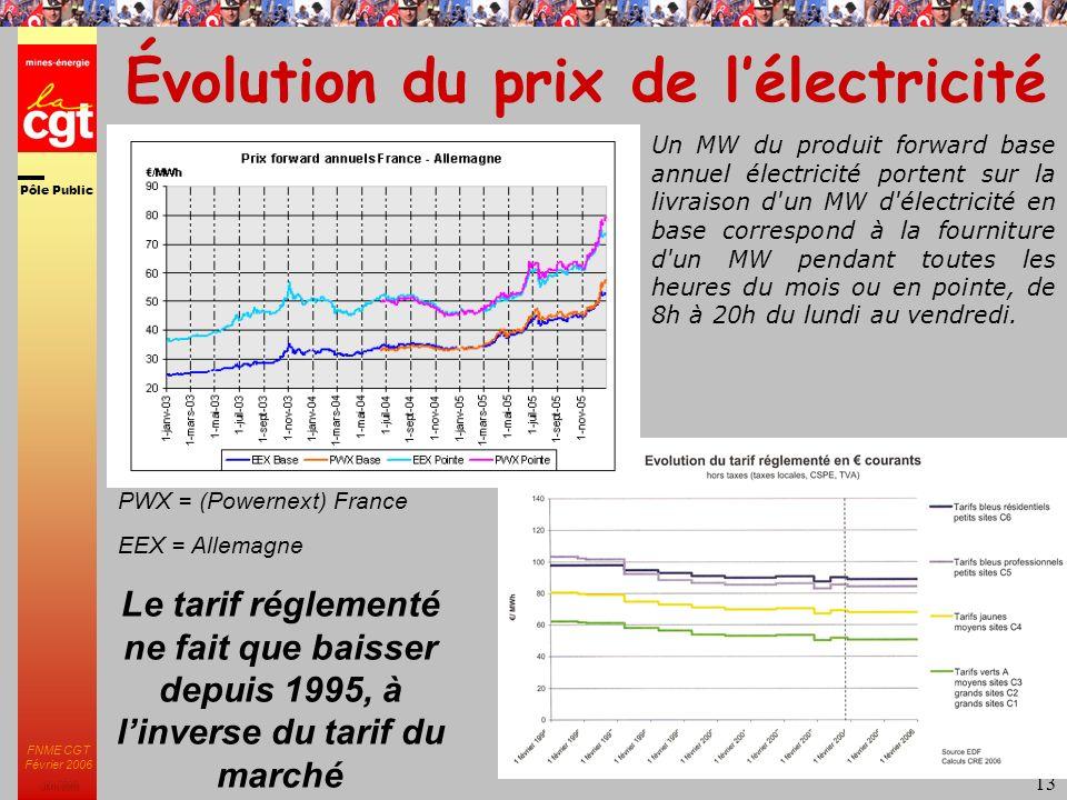 Pôle Public JMK 2003 FNME CGT Février 2006 13 Évolution du prix de lélectricité PWX = (Powernext) France EEX = Allemagne Un MW du produit forward base annuel électricité portent sur la livraison d un MW d électricité en base correspond à la fourniture d un MW pendant toutes les heures du mois ou en pointe, de 8h à 20h du lundi au vendredi.