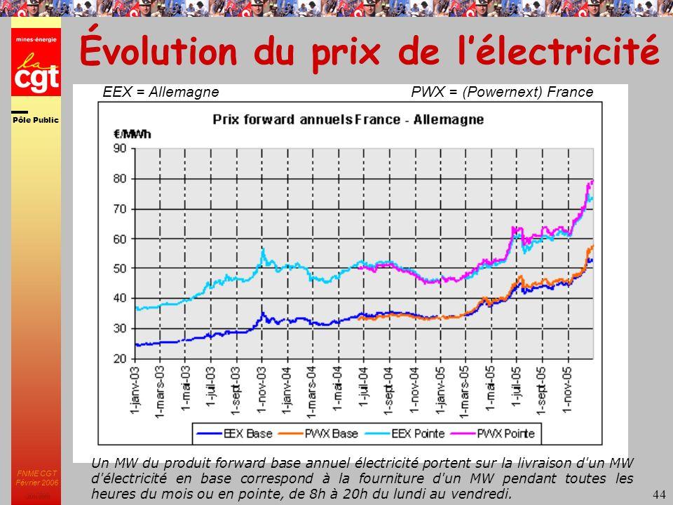 Pôle Public JMK 2003 FNME CGT Février 2006 44 Évolution du prix de lélectricité PWX = (Powernext) FranceEEX = Allemagne Un MW du produit forward base annuel électricité portent sur la livraison d un MW d électricité en base correspond à la fourniture d un MW pendant toutes les heures du mois ou en pointe, de 8h à 20h du lundi au vendredi.