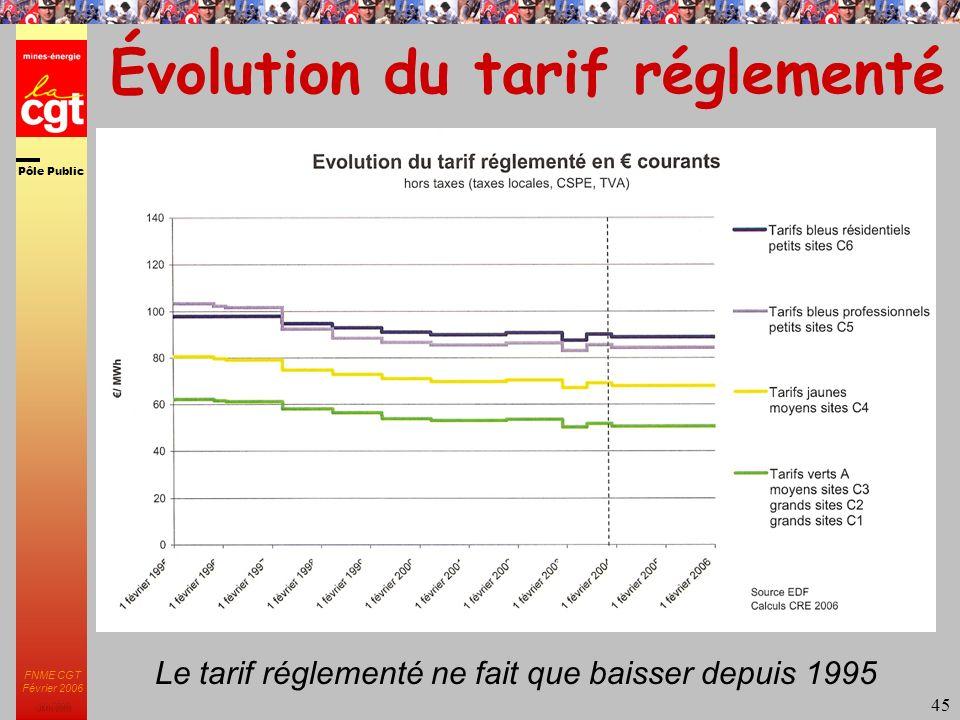 Pôle Public JMK 2003 FNME CGT Février 2006 45 Évolution du tarif réglementé Le tarif réglementé ne fait que baisser depuis 1995