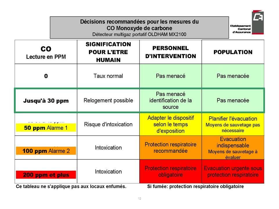 11 TH-MX2100-Pres tableau CO-TL-chb-fi-02.ppt ©ECA LT-CHB-31.05.2007 Le monoxyde de carbone Tactique dintervention et recommandations Mettre à lair li