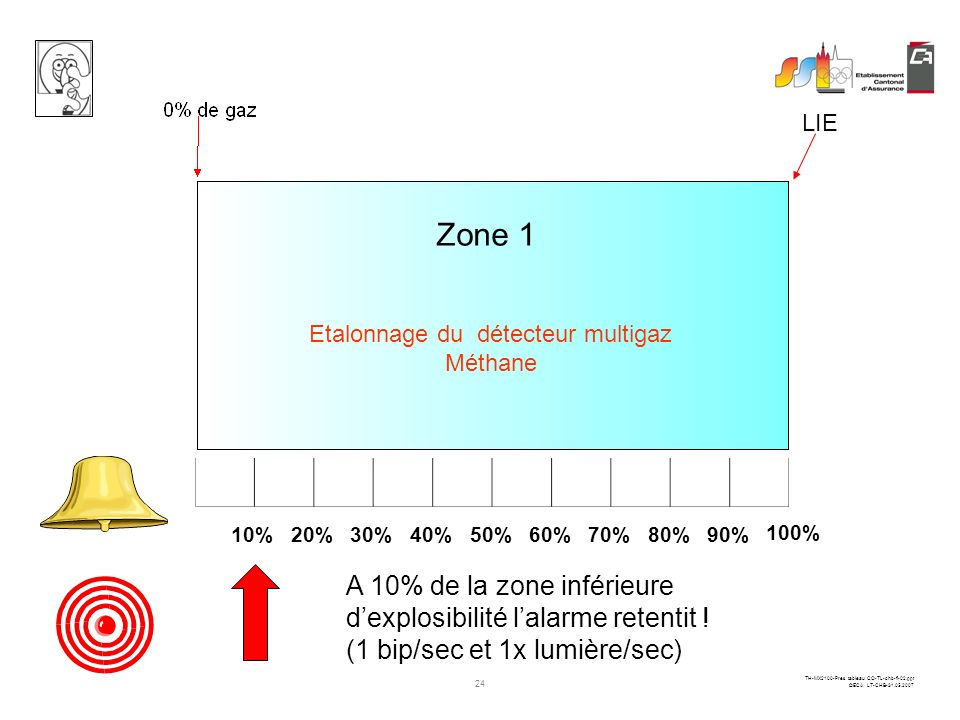 23 TH-MX2100-Pres tableau CO-TL-chb-fi-02.ppt ©ECA LT-CHB-31.05.2007 Zone 1 Cette zone est divisée en 10 parties 10%20%30%40%50%60%70%80%90% 100% Lect
