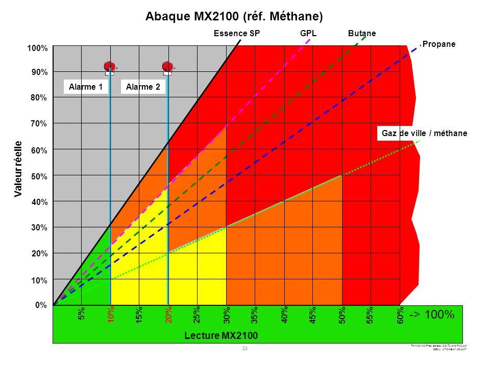 27 TH-MX2100-Pres tableau CO-TL-chb-fi-02.ppt ©ECA LT-CHB-31.05.2007 Zone 1 10%20%30%40%50%60%70%80%90% 100% Etalonnage du détecteur multigaz Méthane