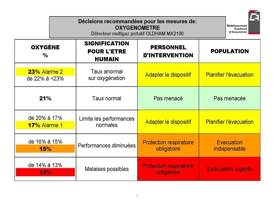 4 TH-MX2100-Pres tableau CO-TL-chb-fi-02.ppt ©ECA LT-CHB-31.05.2007 Composition de lair expiré Azote (N 2 ) 78% Vol. Oxygène (O 2 ) de 18% à 16% Vol.