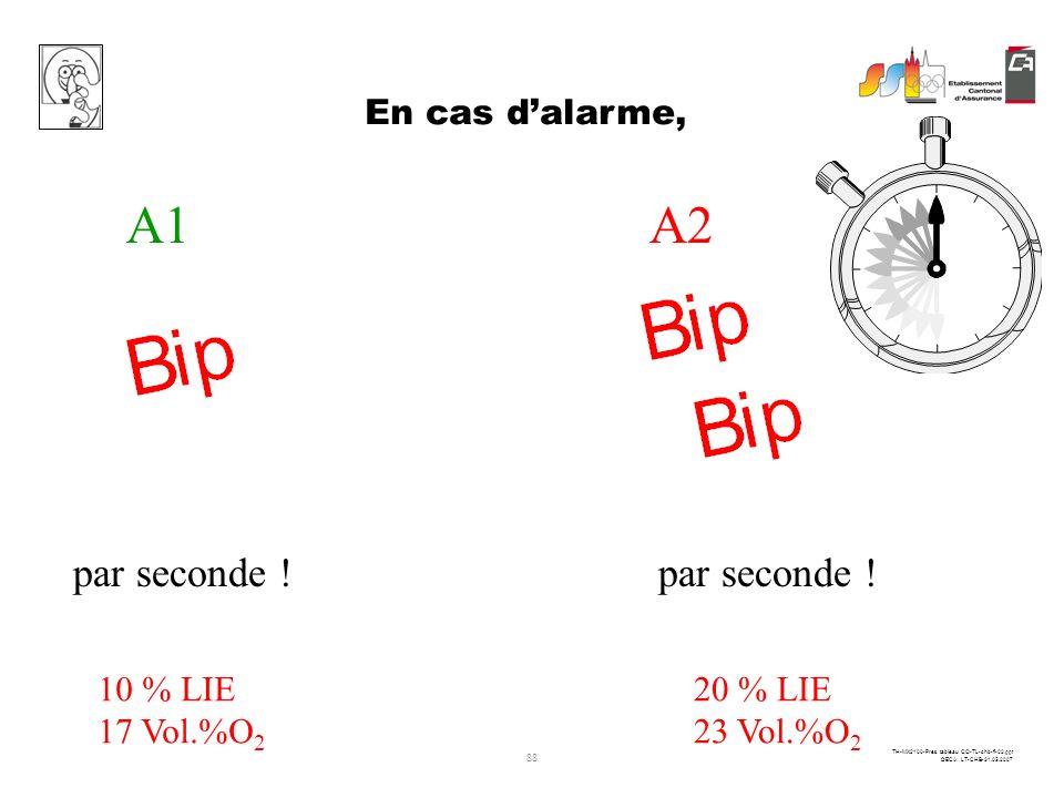 87 TH-MX2100-Pres tableau CO-TL-chb-fi-02.ppt ©ECA LT-CHB-31.05.2007 Alarme 2 = 100 ppm Les alarmes du CO Alarme 1 = 50 ppm