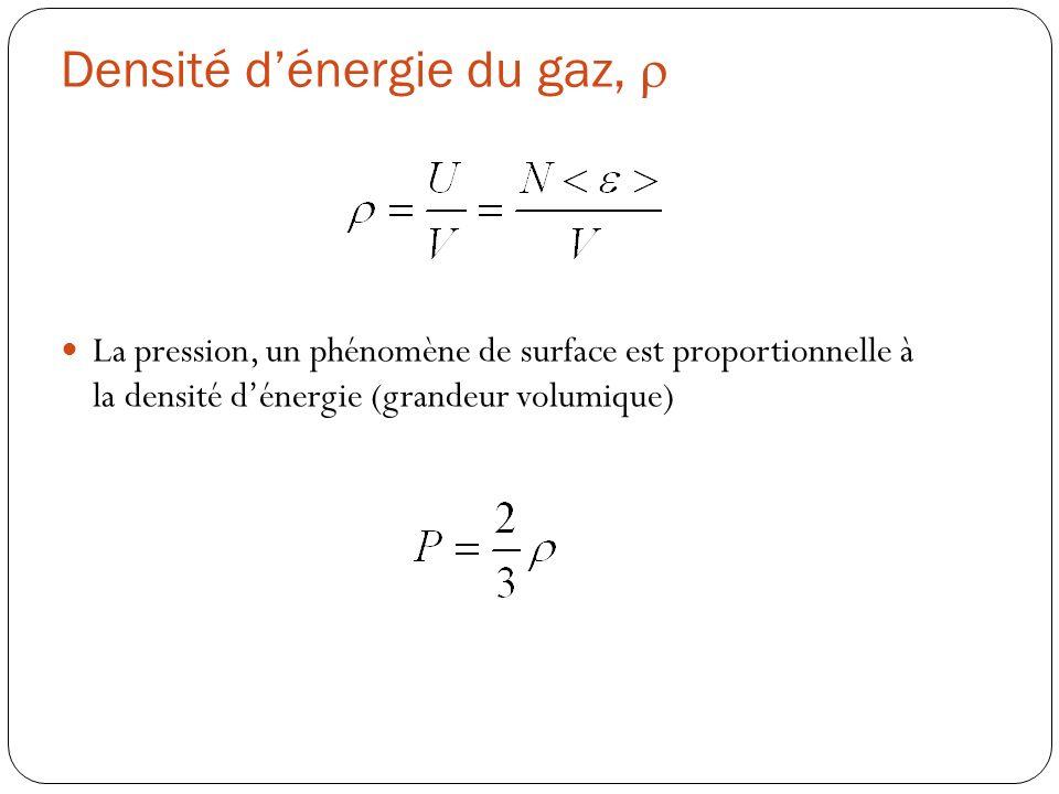 Densité dénergie du gaz, La pression, un phénomène de surface est proportionnelle à la densité dénergie (grandeur volumique)