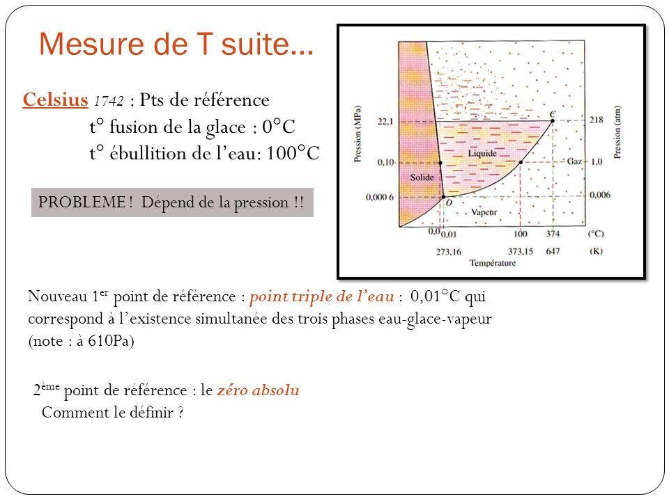 Mesure de T suite… Celsius 1742 : Pts de référence t° fusion de la glace : 0°C t° ébullition de leau: 100°C PROBLEME ! Dépend de la pression !! Nouvea