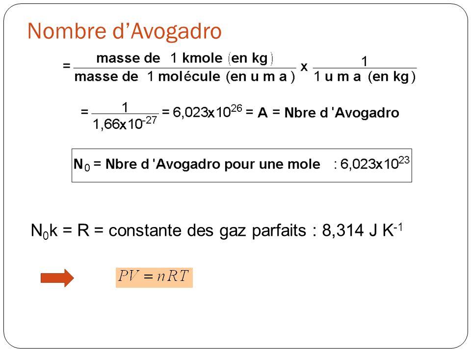 Nombre dAvogadro N 0 k = R = constante des gaz parfaits : 8,314 J K -1